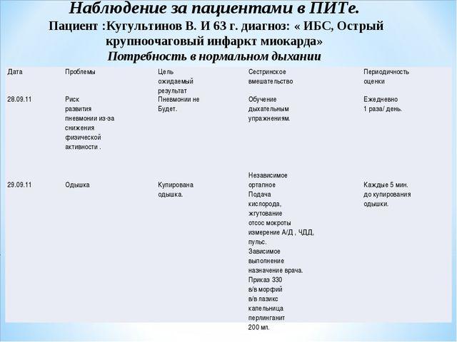 Наблюдение за пациентами в ПИТе. Пациент :Кугультинов В. И 63 г. диагноз: « И...