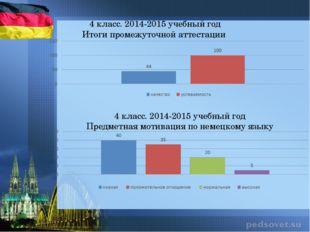 4 класс. 2014-2015 учебный год Итоги промежуточной аттестации 4 класс. 2014-2