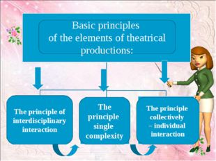 - - - Basic principles of the elements of theatrical productions: The princi