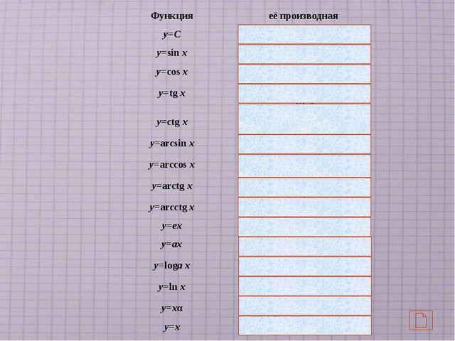 Первый вариант у = х0,1 у = у =10/х10 у =10/х1/10 у =10sinx у = log 3 у = si...