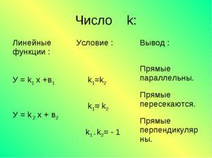 Число k: Линейные функции : Условие :Вывод : У = k1 x +в1 У = k 2 x + в2 k