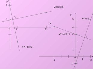 У Х 1 5 3 1 у=0,2х+1 У = - 5х+3 У Х 3 -1 -3 4 5 у=-1/3 х+3 У=3x-1 0 0 1 1