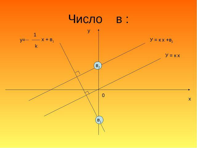 Число в : у х 0 У = к х У = к х +в2 в2 y= 1 k x + в1 в1
