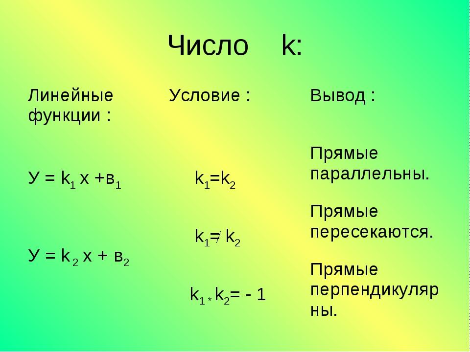Число k: Линейные функции : Условие :Вывод : У = k1 x +в1 У = k 2 x + в2 k...