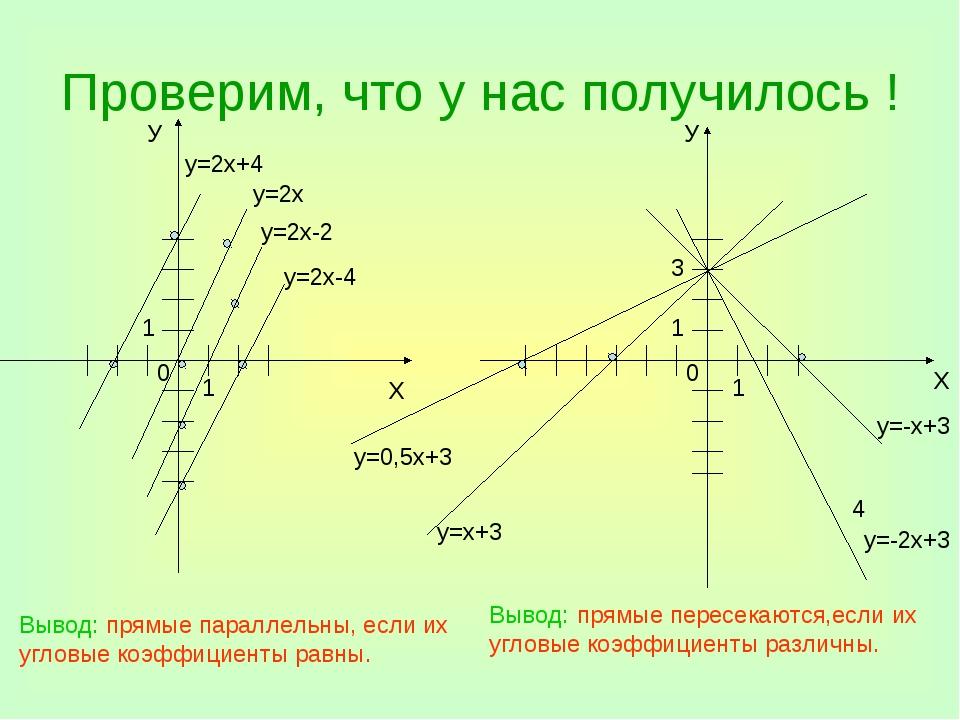Проверим, что у нас получилось ! У Х у=2х+4 у=2х у=2х-2 у=2х-4 У Х 4 у=-х+3 В...