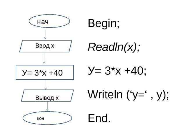 нначачнн нач нначачнн кон Begin; Readln(x); У= 3*х+40; Writeln('y=' , y); End.