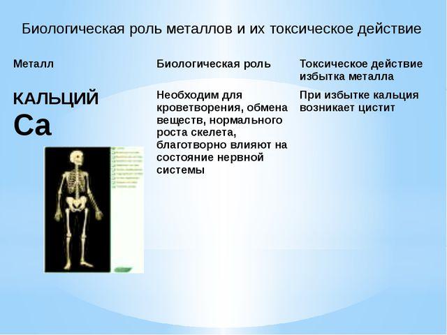 Биологическая роль металлов и их токсическое действие Металл Биологическая ро...