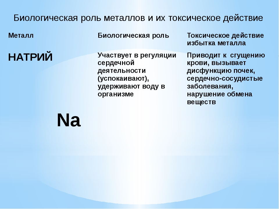 Биологическая роль металлов и их токсическое действие НАТРИЙ Na Участвует в р...