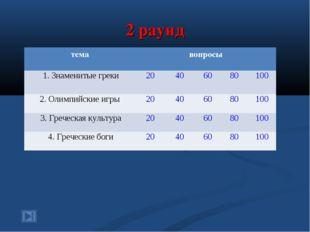 2 раунд темавопросы 1. Знаменитые греки20406080100 2. Олимпийские игры