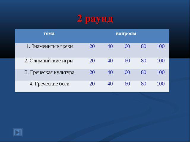 2 раунд темавопросы 1. Знаменитые греки20406080100 2. Олимпийские игры...