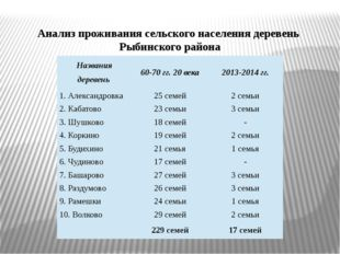 Анализ проживания сельского населения деревень Рыбинского района Названия дер