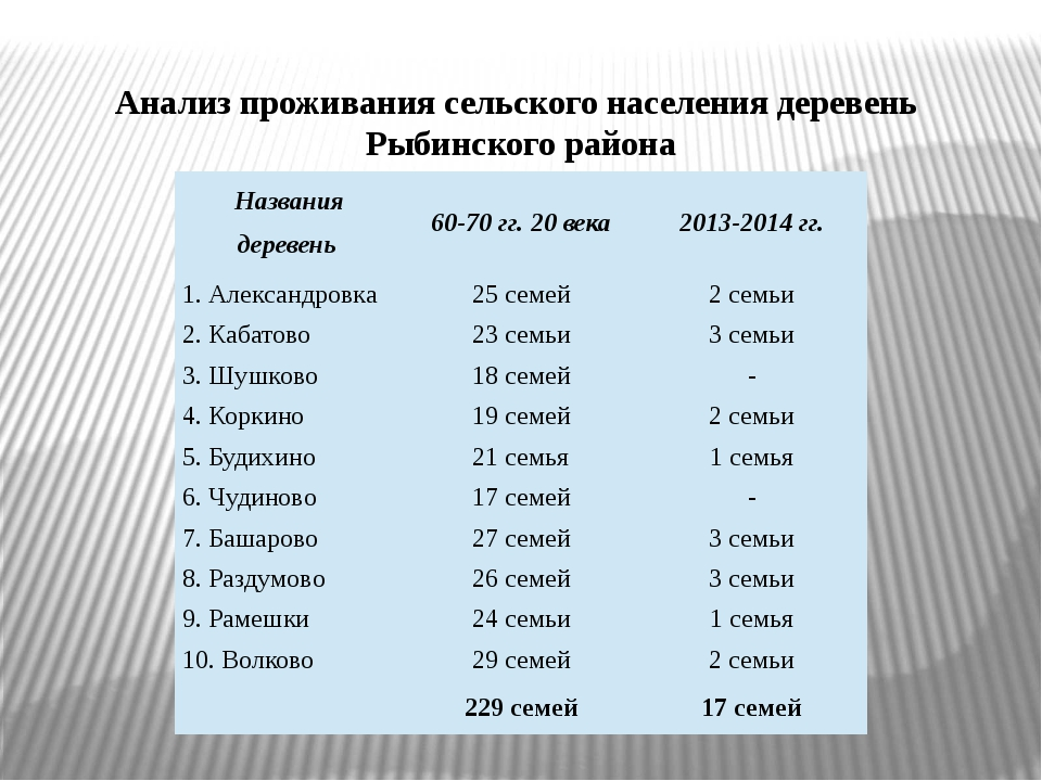 Анализ проживания сельского населения деревень Рыбинского района Названия дер...