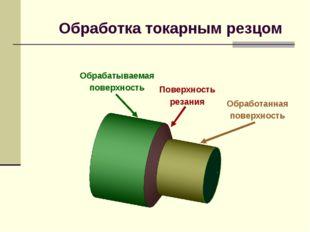 Обрабатываемая поверхность Поверхность резания Обработанная поверхность Обраб
