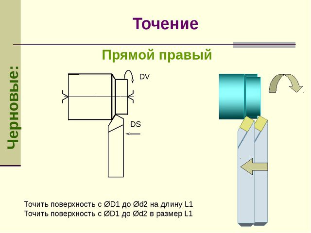 Прямой правый Черновые: Точение Точить поверхность с ØD1 до Ød2 на длину L1 Т...