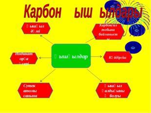 Қышқылдар Күйдіргіш Карбоксил тобына байланысты Қышқыл қалдығының болуы Сутек