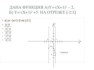 ДАНА ФУНКЦИЯ А)Y=-(X+1)2 – 2, Б) Y=-(X+1)2 +5 НА ОТРЕЗКЕ [-2;1] а) y= -(x+1)2
