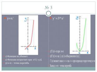 № 3 y`=3*x2 y=x3