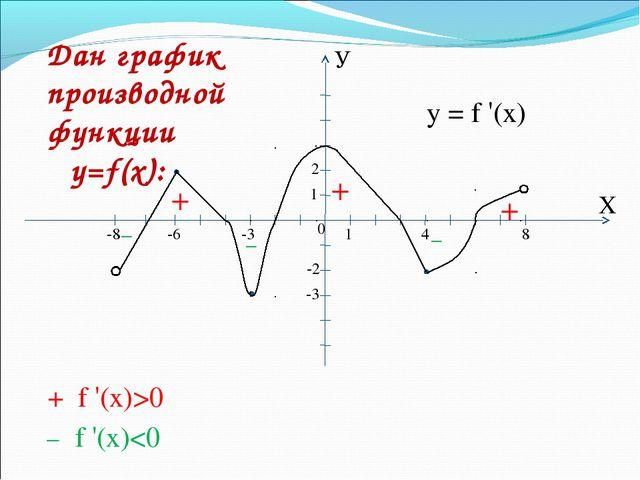 У Х 1 1 0 -8 -6 -3 -3 -2 2 4 8 + + + _ _ _ + f '(x)>0 _ f '(x)