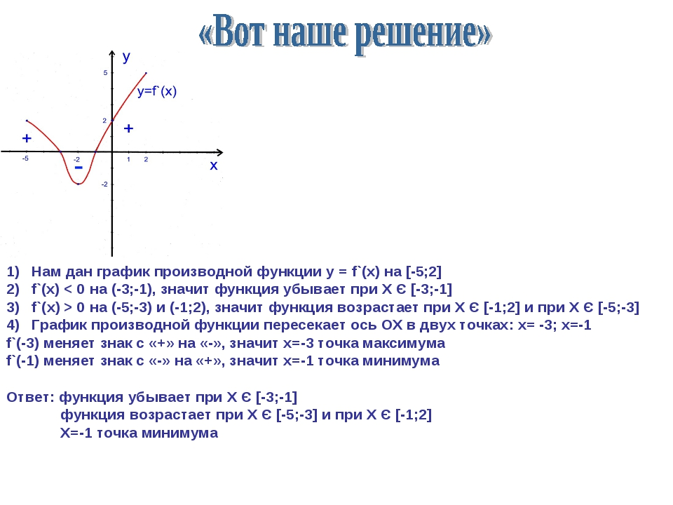 Нам дан график производной функции у = f`(х) на [-5;2] f`(x) < 0 на (-3;-1),...