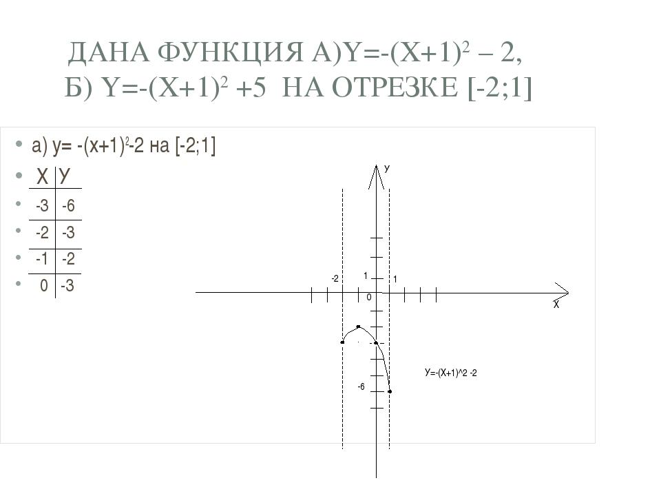 ДАНА ФУНКЦИЯ А)Y=-(X+1)2 – 2, Б) Y=-(X+1)2 +5 НА ОТРЕЗКЕ [-2;1] а) y= -(x+1)2...