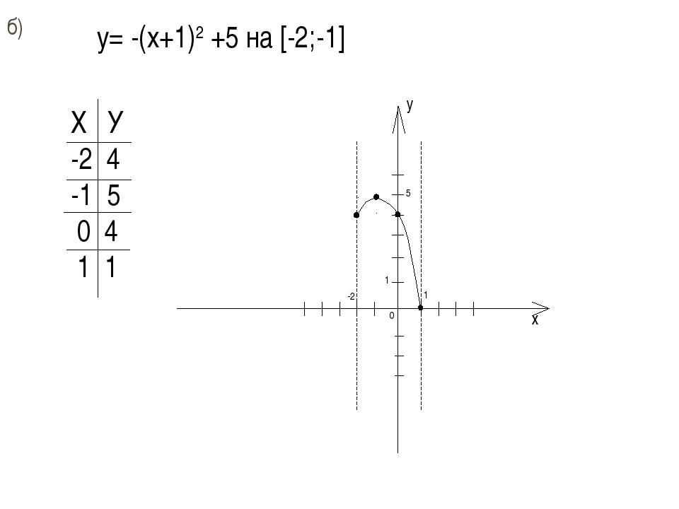 б) y= -(x+1)2 +5 на [-2;-1] Х У -2 4 -1 5 0 4 1 1