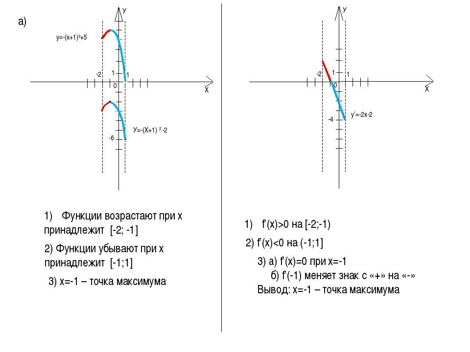 а) У=-(Х+1) 2 -2 Функции возрастают при х принадлежит [-2; -1] -4 f'(x)>0 на...