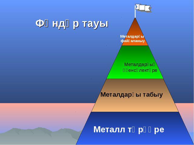 Металл төрҙәре Металдарҙы табыу Металдарҙың үҙенсәлектәре Металдарҙы файҙалан...