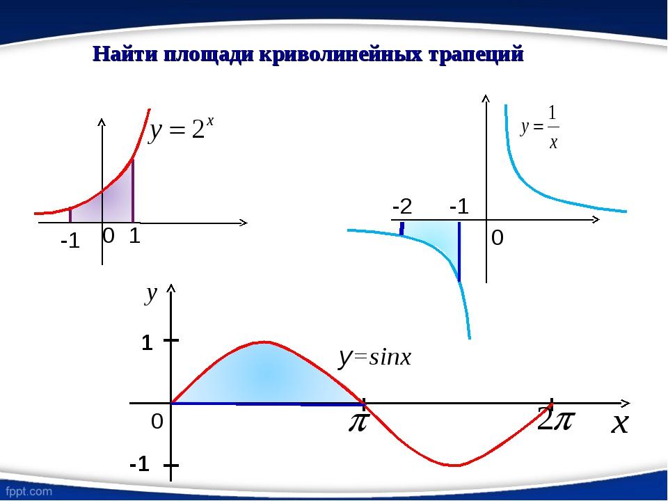 Найти площади криволинейных трапеций 0 -1 -2 0 1 -1 0 y=sinx I I 1 -1