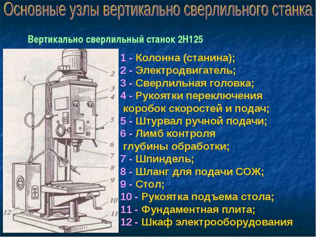 1 - Колонна (станина); 2 - Электродвигатель; 3 - Сверлильная головка; 4 - Рук...