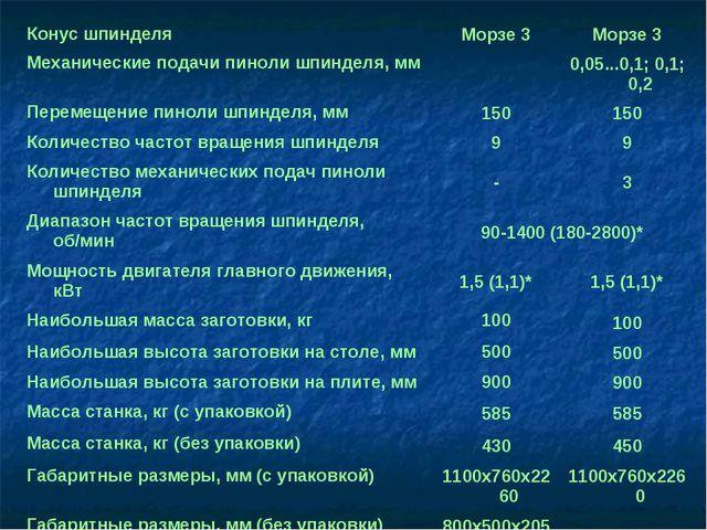 Конус шпинделяMoрзе 3Moрзе 3 Механические подачи пиноли шпинделя, мм0,05....