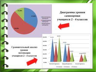 Диаграмма уровня самооценки учащихся 2 - 4 классов Сравнительный анализ уровн
