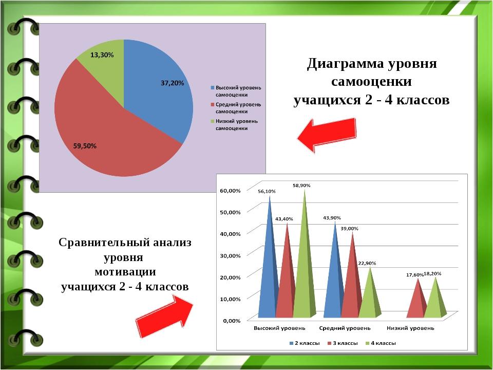 Диаграмма уровня самооценки учащихся 2 - 4 классов Сравнительный анализ уровн...