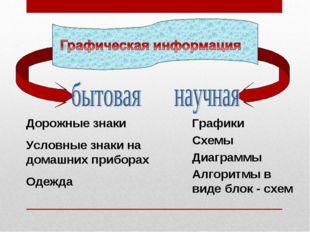 Дорожные знаки Условные знаки на домашних приборах Одежда Графики Схемы Диагр