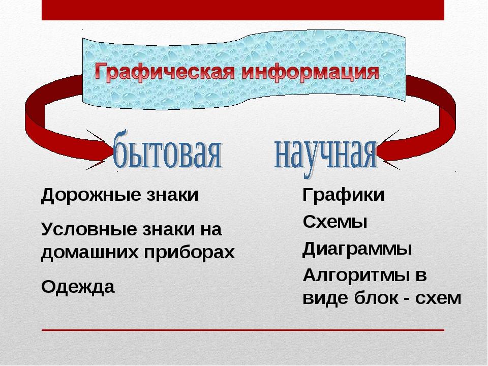 Дорожные знаки Условные знаки на домашних приборах Одежда Графики Схемы Диагр...