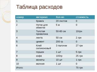 Таблица расходов номер материал Кол-во стоимость 1 бумага 20 листов 0 2 Нитки