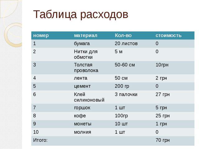 Таблица расходов номер материал Кол-во стоимость 1 бумага 20 листов 0 2 Нитки...