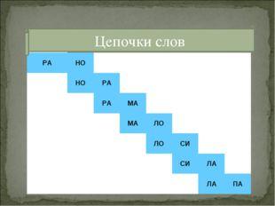 Цепочки слов  РАНО НОРА РАМА МАЛО ЛОС