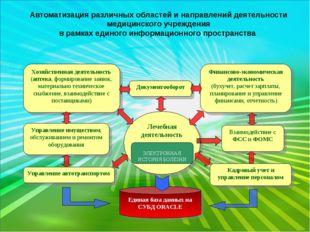 Автоматизация различных областей и направлений деятельности медицинского учре