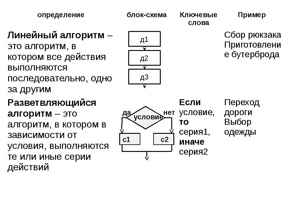 условие да нет с1 с2 определение блок-схема Ключевые слова Пример Линейный а...