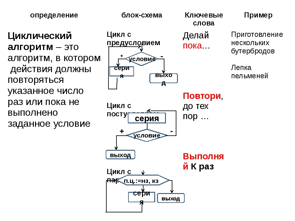 условие условие п.ц.:=нз, кз серия выход + - серия выход - + серия выход опре...