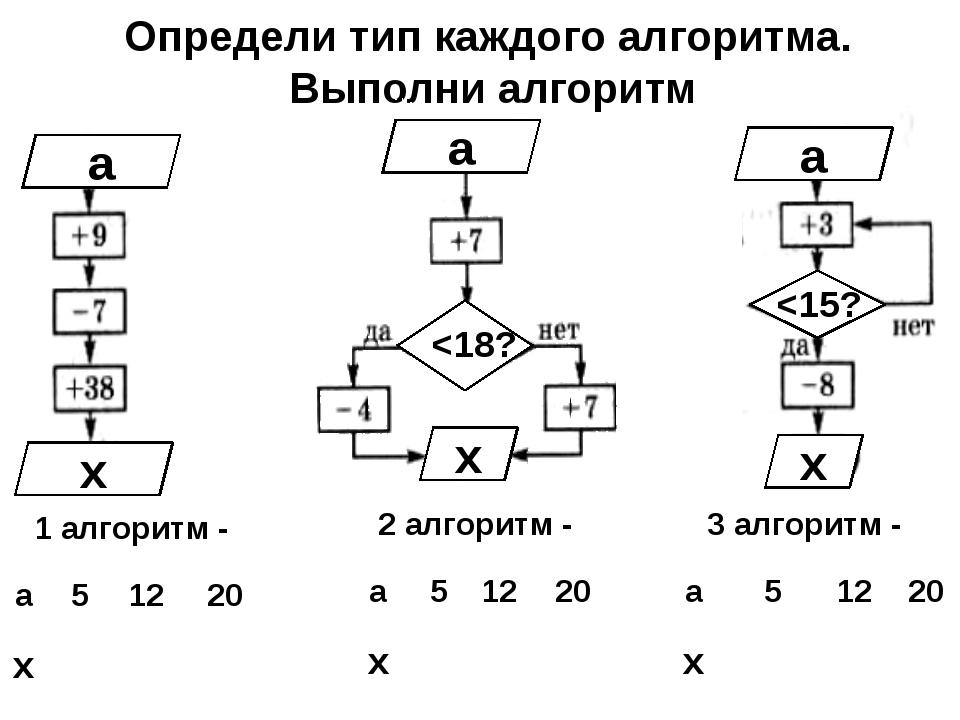 Определи тип каждого алгоритма. Выполни алгоритм а х а а х х
