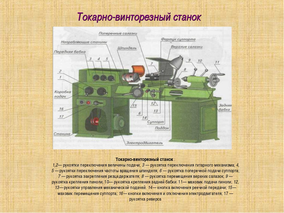 Токарно-винторезный станок Токарно-винторезный станок : 1,2— рукоятки переклю...