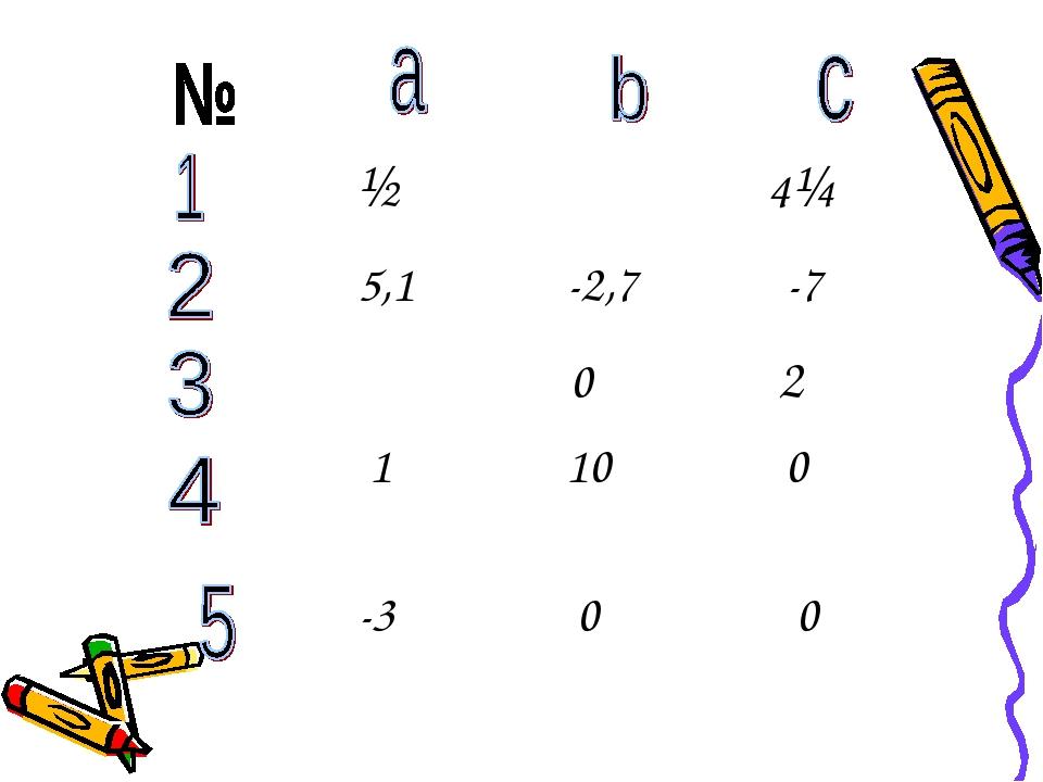 ½ ⅜ 4¼  5,1 -2,7 -7 π 0 2π  1  10 0  -3 0 0