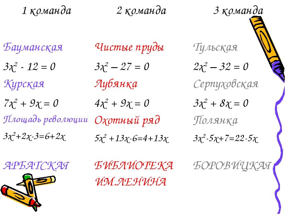 1 команда2 команда3 команда Бауманская 3х2 - 12 = 0Чистые пруды 3х2 – 27 =...