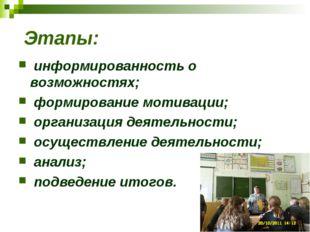 Этапы: информированность о возможностях; формирование мотивации; организация