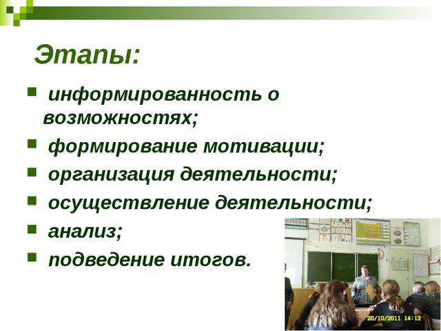 Этапы: информированность о возможностях; формирование мотивации; организация...
