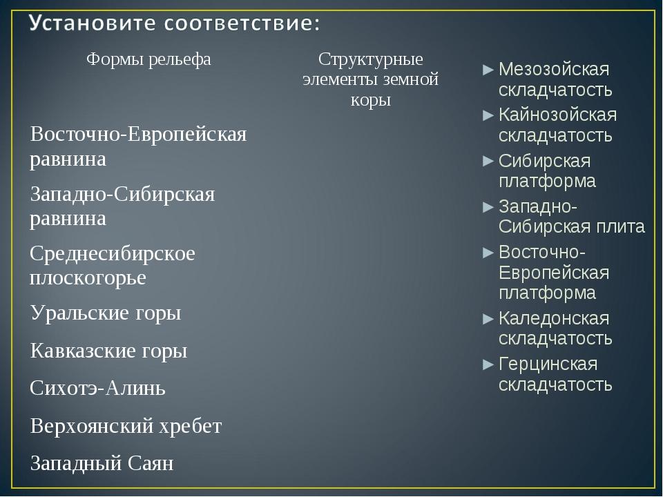 Мезозойская складчатость Кайнозойская складчатость Сибирская платформа Западн...