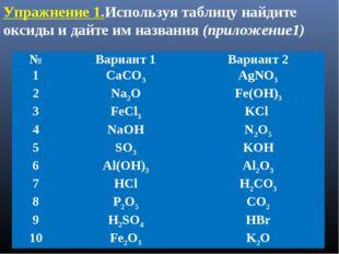 Упражнение 1.Используя таблицу найдите оксиды и дайте им названия (приложение