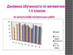 Динамика обученности по математике в 1-4 классах по результатам контрольных р