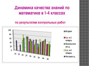Динамика качества знаний по математике в 1-4 классах по результатам контрольн